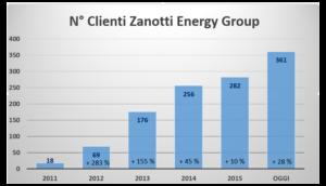 grafico-crescita-clienti