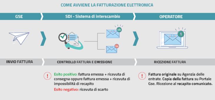 Fatturazione elettronica 2019: previsto un aggiornamento sul Portale GSE